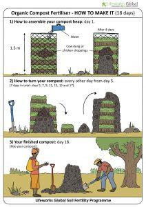 Compost preparation